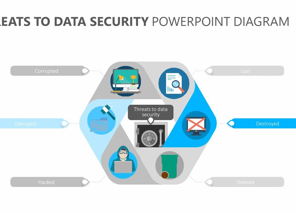 Threats to Data Security PowerPoint Diagram Slide 3 | PSlides