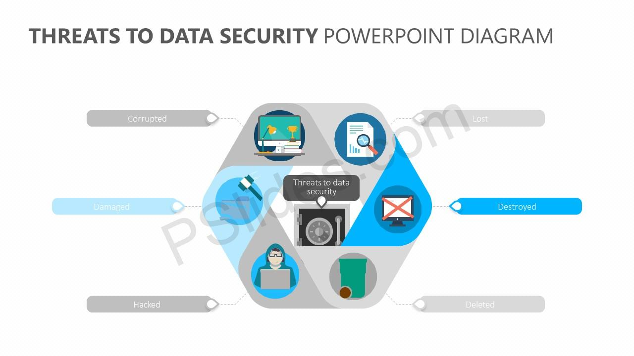 Threats to Data Security PowerPoint Diagram Slide 3