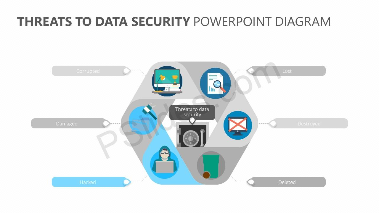 Threats to Data Security PowerPoint Diagram Slide 4