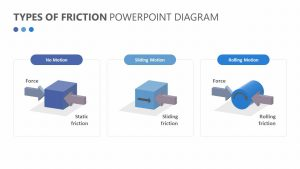 Types of Friction PowerPoint Diagram