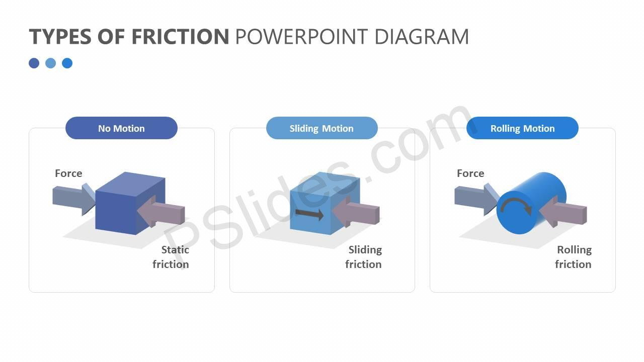 types of friction powerpoint diagram - pslides