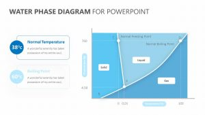 Water Phase Diagram for PowerPoint