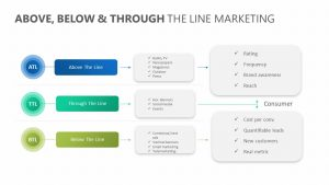 Above, Below & Through the line Marketing