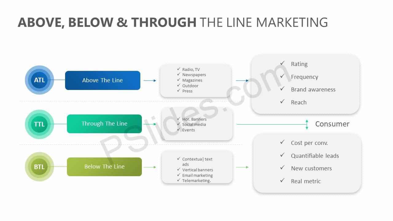 Above-Below-Through-the-line-Marketing-Slide1