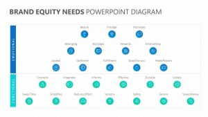 Brand Equity Needs PowerPoint Diagram