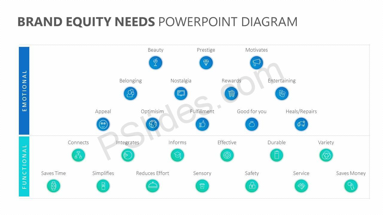 Brand-Equity-Needs-PowerPoint-Diagram-Slide1