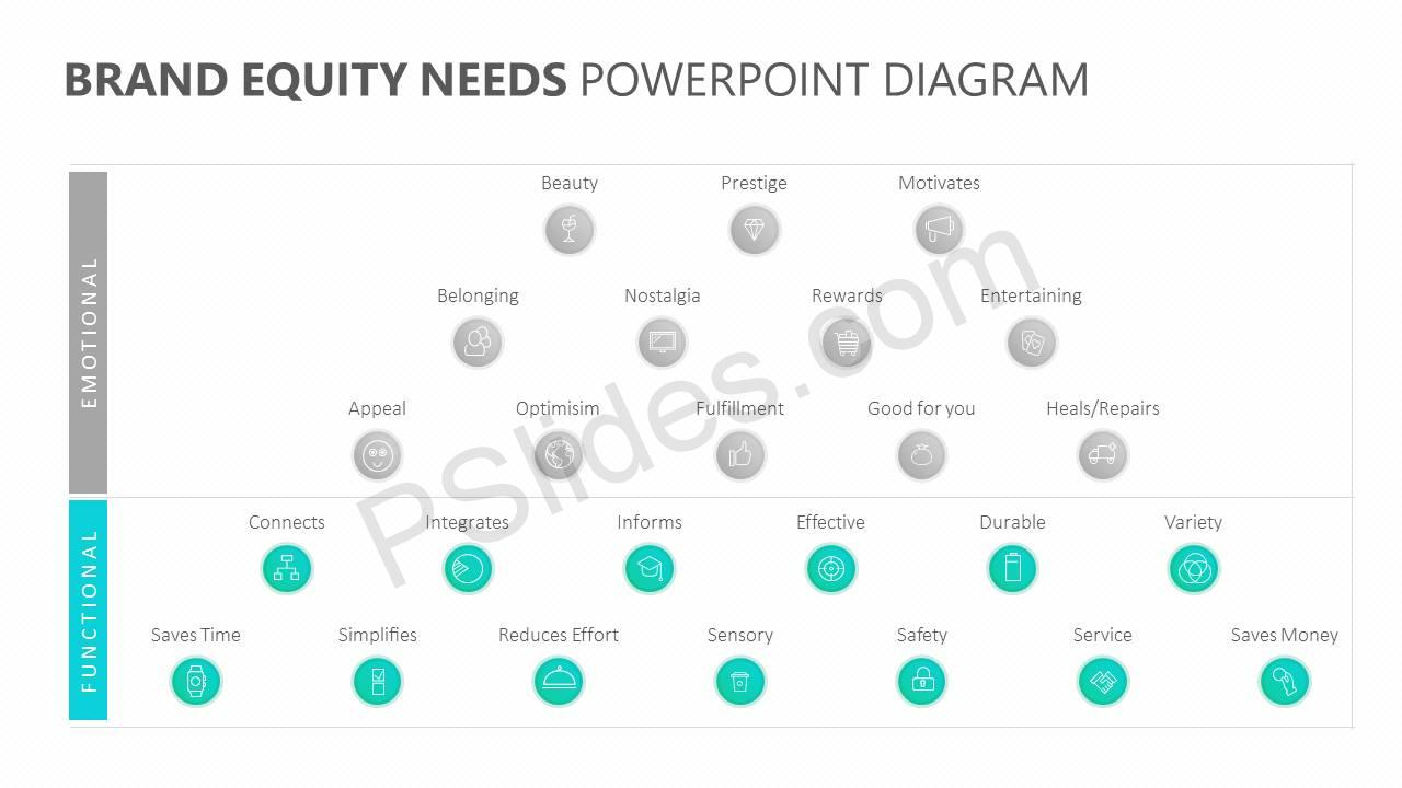 Brand-Equity-Needs-PowerPoint-Diagram-Slide2