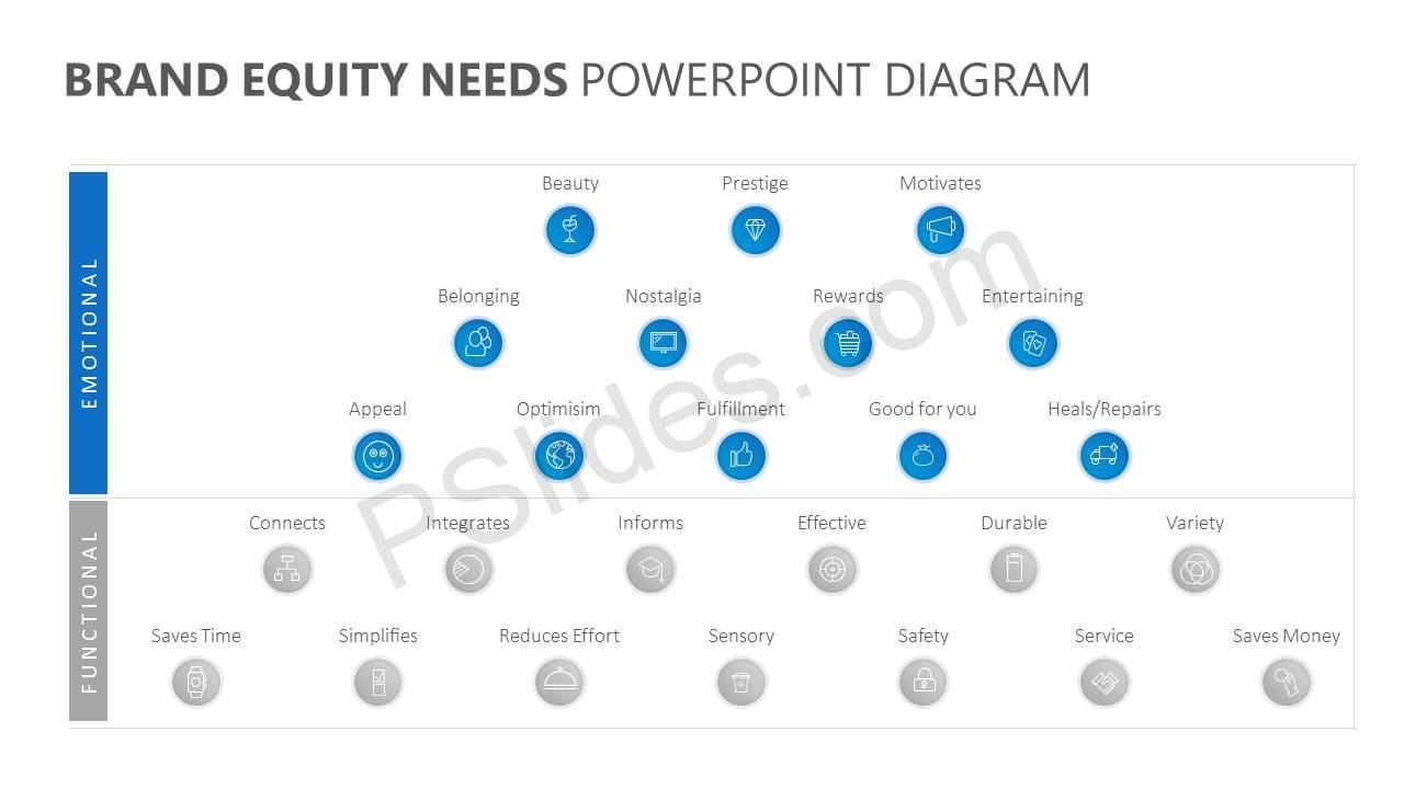 Brand-Equity-Needs-PowerPoint-Diagram-Slide3