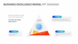 Business Excellence Model PPT Diagram