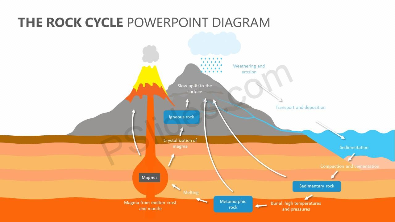 The rock cycle powerpoint diagram pslides ccuart Image collections