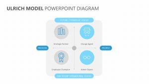 Ulrich Model PowerPoint Diagram