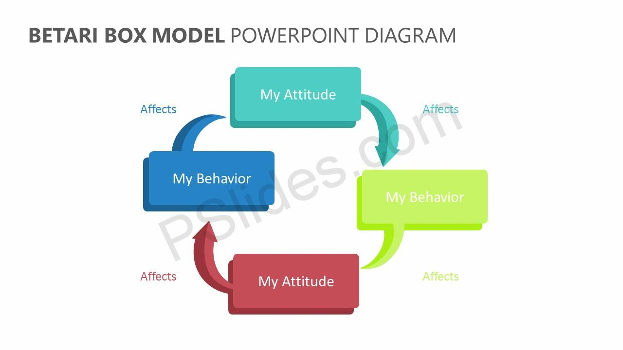 Betari Box Model PowerPoint Diagram