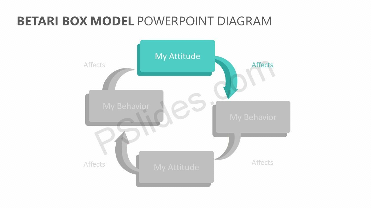 Betari Box Model PowerPoint Diagram Slide 2