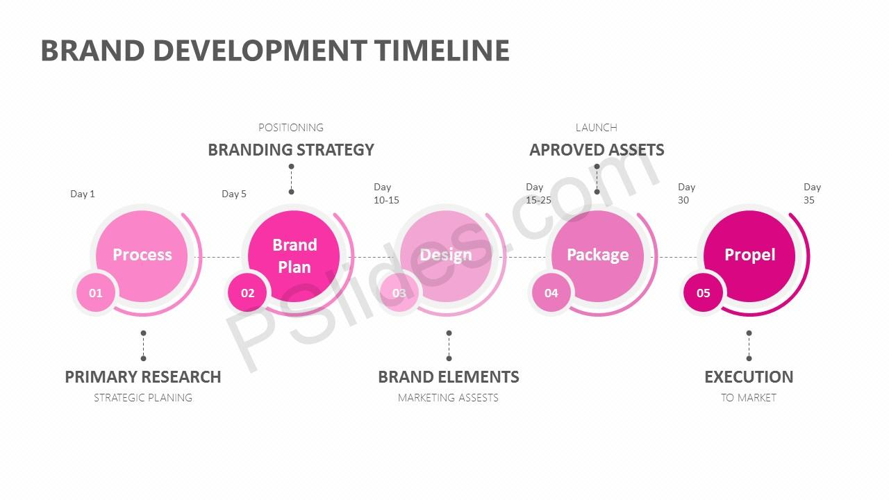 Brand Development Timeline for PowerPoint