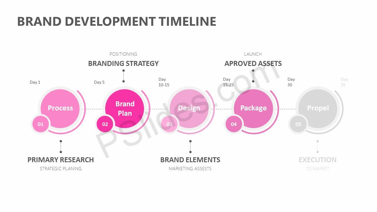 Brand Development Timeline for PowerPoint Slide 2