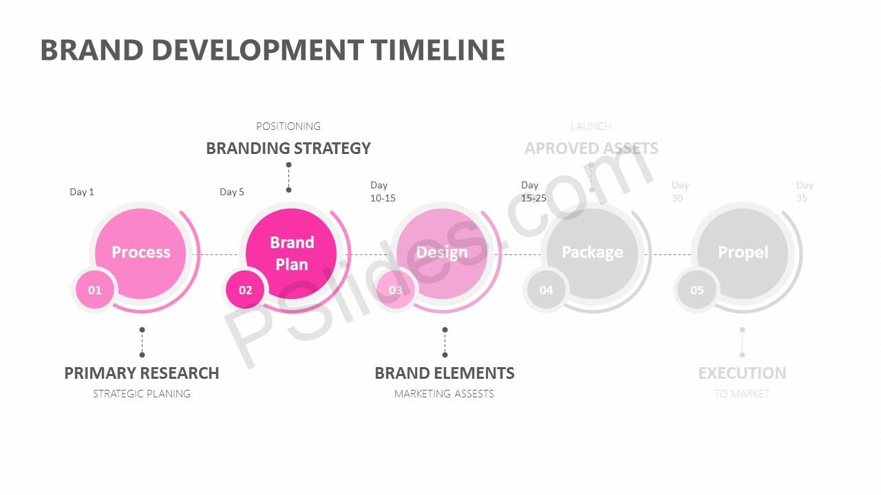 Brand Development Timeline for PowerPoint Slide 3