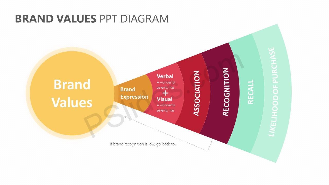 Brand Values PPT Diagram