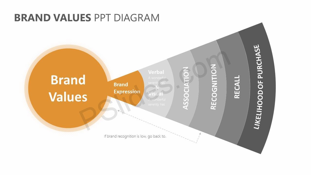 Brand Values PPT Diagram Slide 3