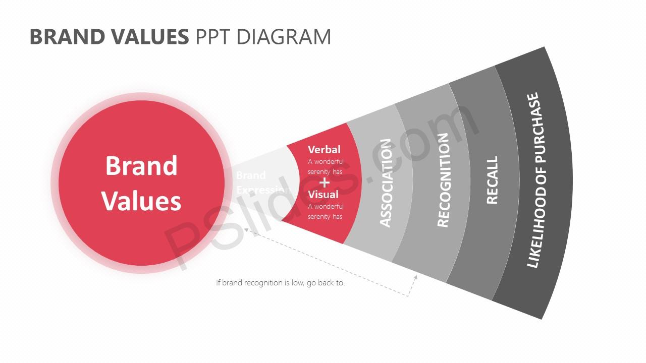 Brand Values PPT Diagram Slide 4