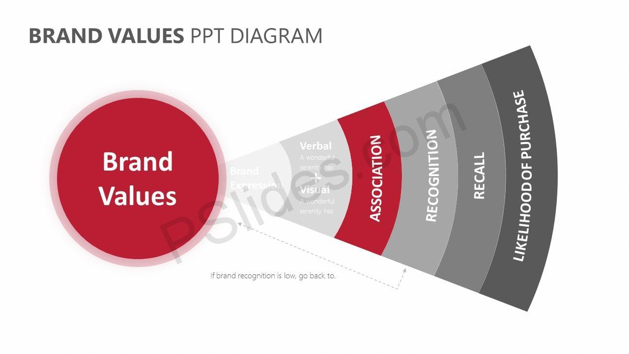 Brand Values PPT Diagram Slide 5