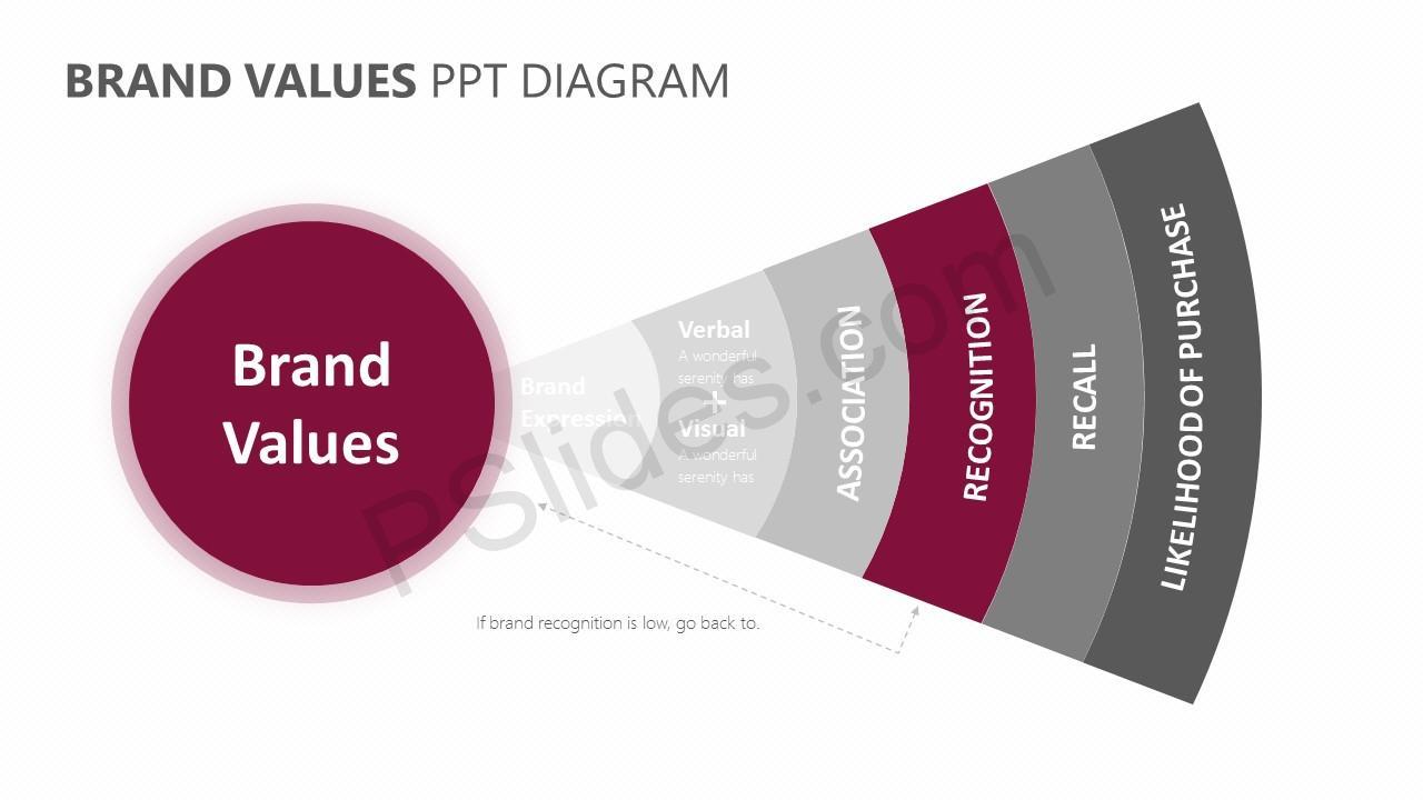 Brand Values PPT Diagram Slide 6