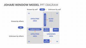 JoHari Window Model PPT Diagram