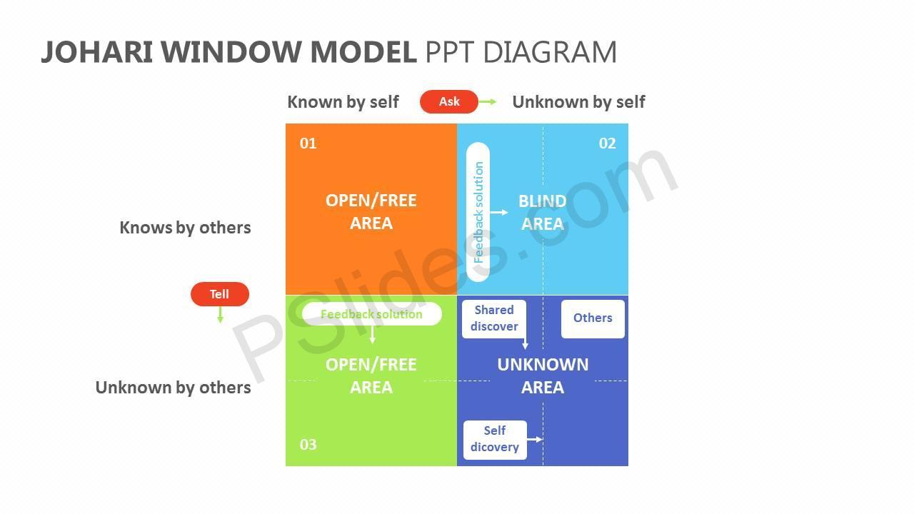 JoHari-Window-Model-PPT-Diagram-Slide2