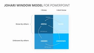 Johari Window Model for PowerPoint