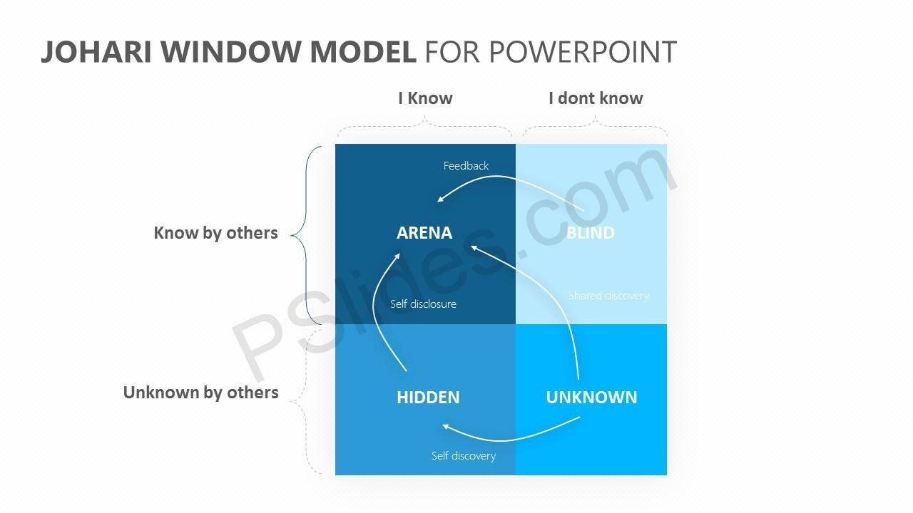 Johari Window Model for PowerPoint