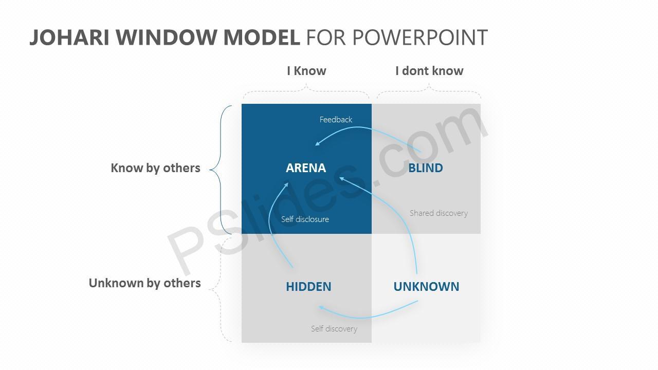 Johari Window Model for PowerPoint Slide 2