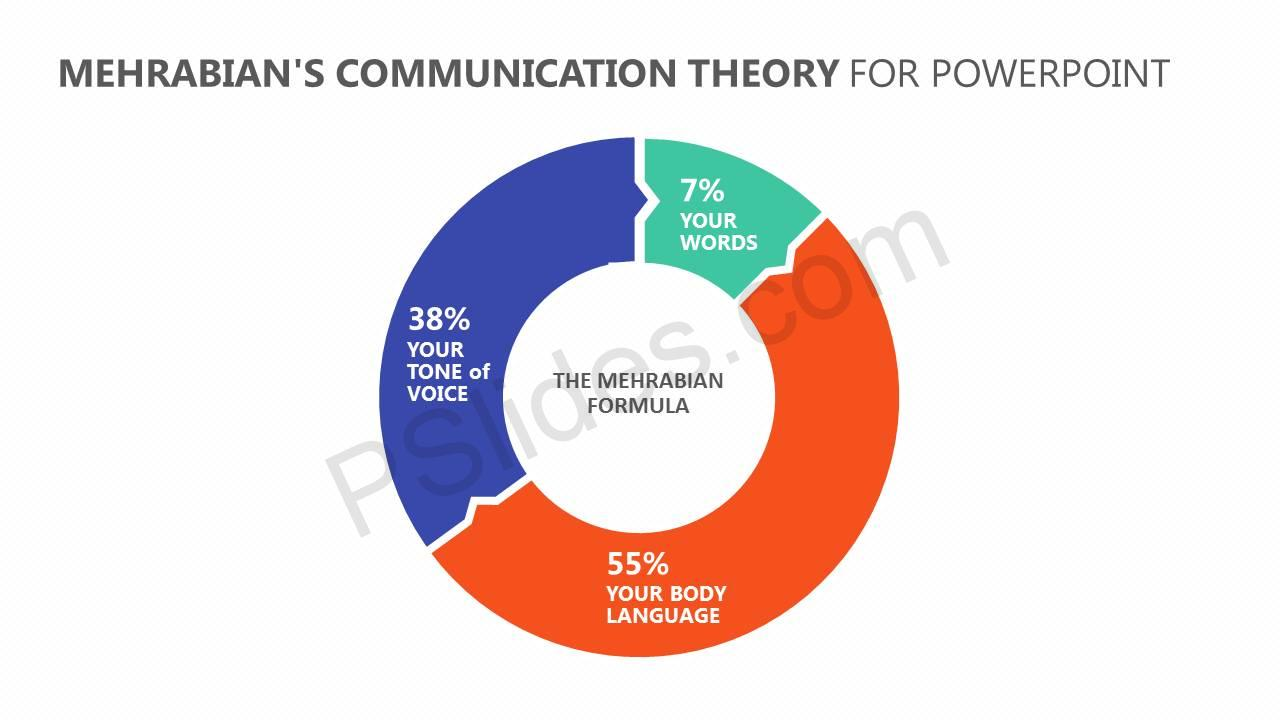 Mehrabians-Communication-Theory-for-PowerPoint-Slide1