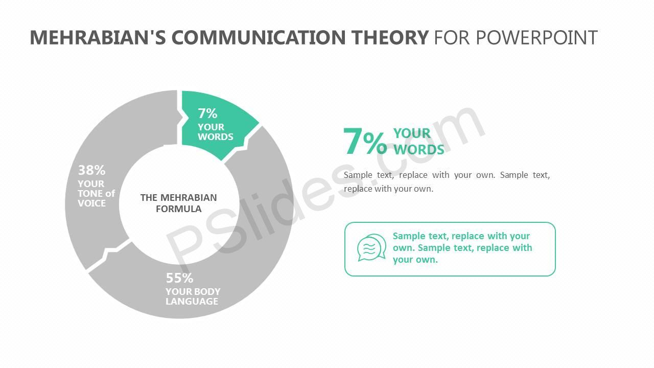 Mehrabians-Communication-Theory-for-PowerPoint-Slide2