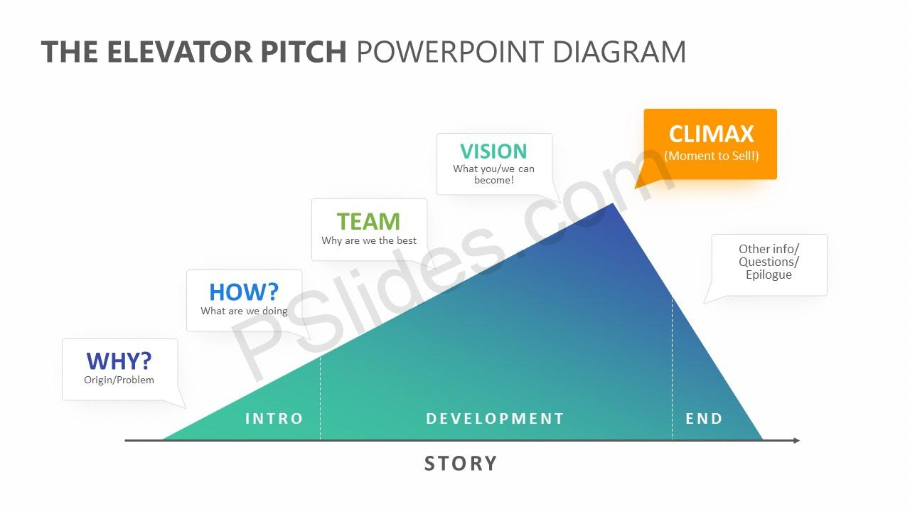 the elevator pitch powerpoint diagram pslides