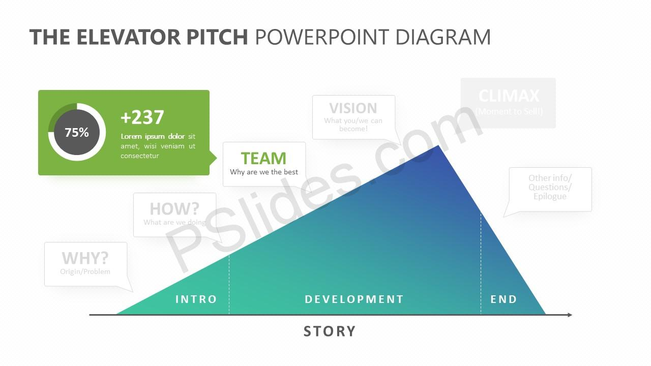 The Elevator Pitch PowerPoint Diagram Slide 2
