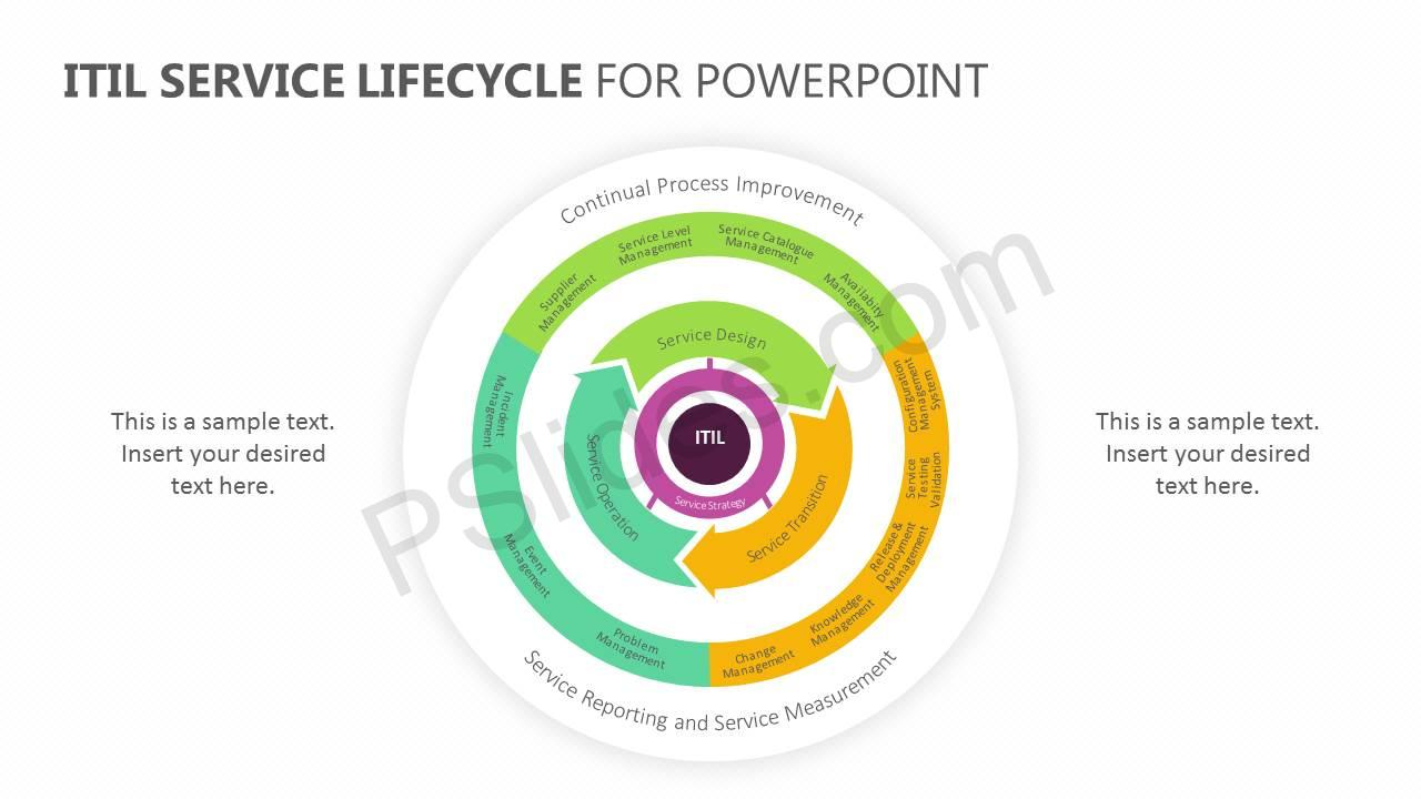 ITIL-Service-Lifecycle-for-PowerPoint-Slide1