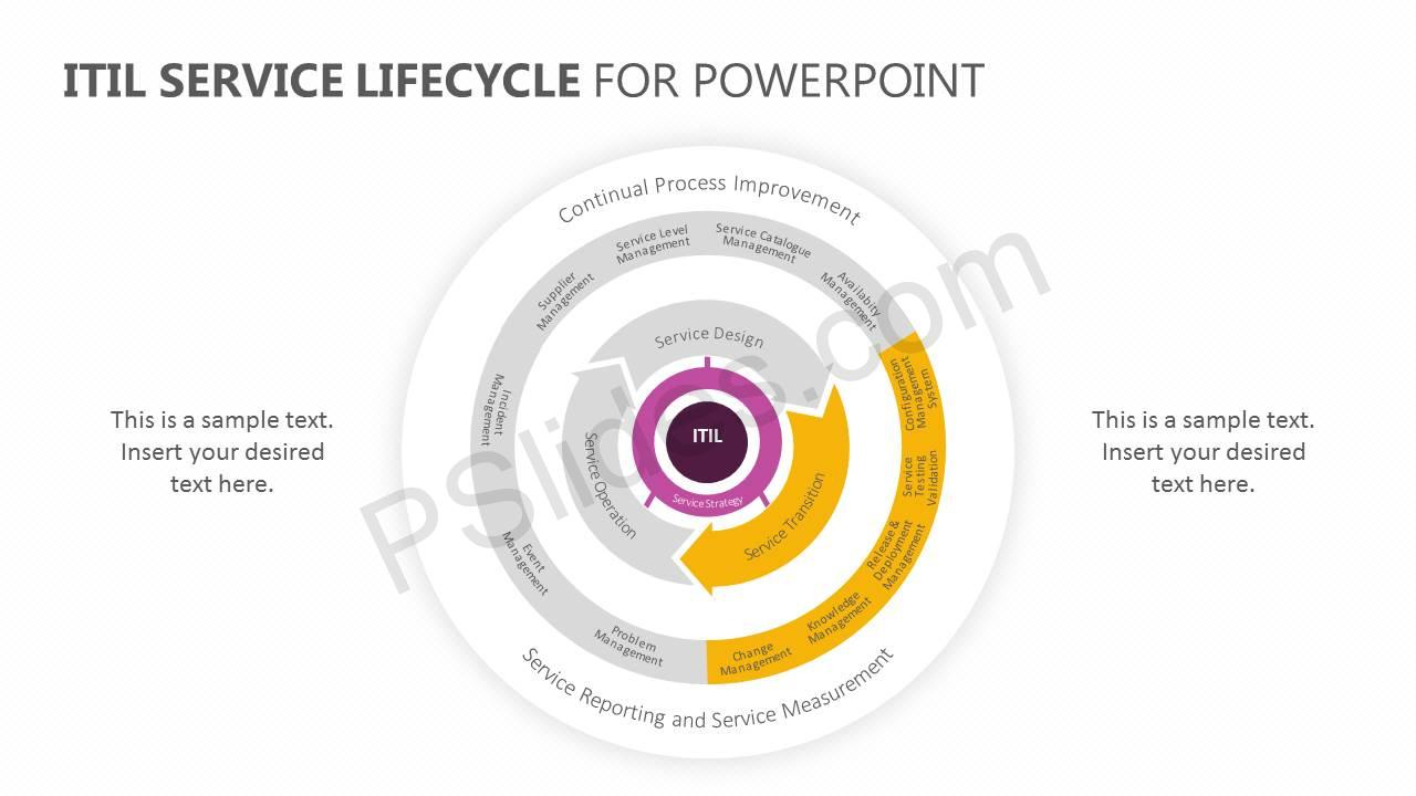 ITIL-Service-Lifecycle-for-PowerPoint-Slide3