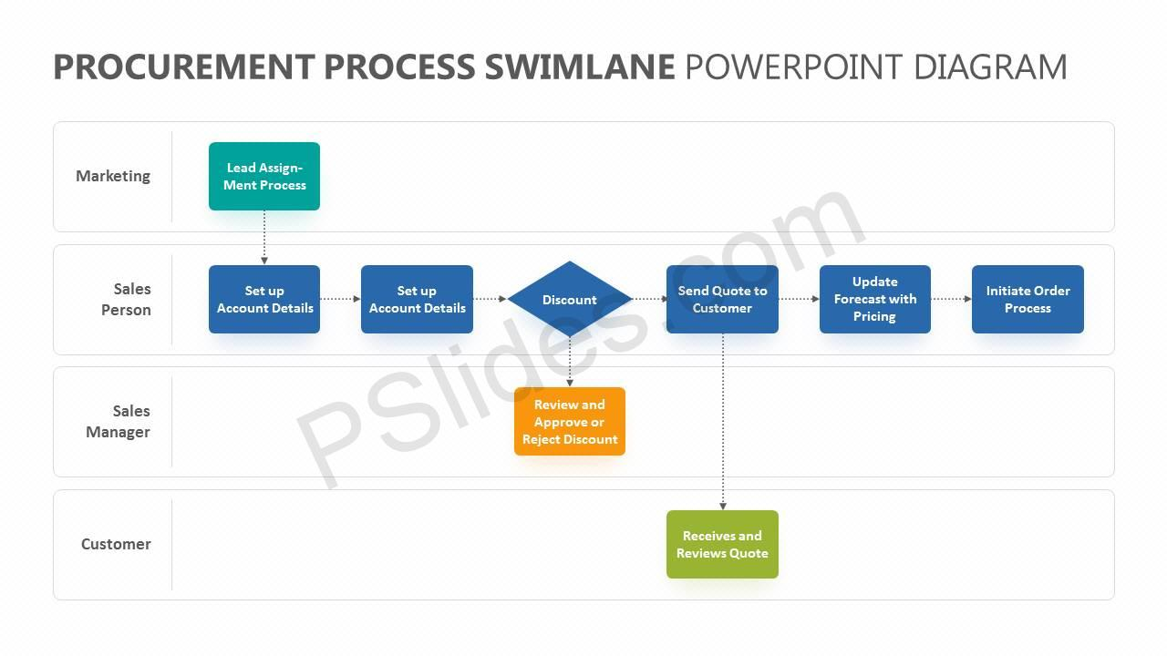 Procurement-Process-Swimlane-PowerPoint-Diagram-Slide3