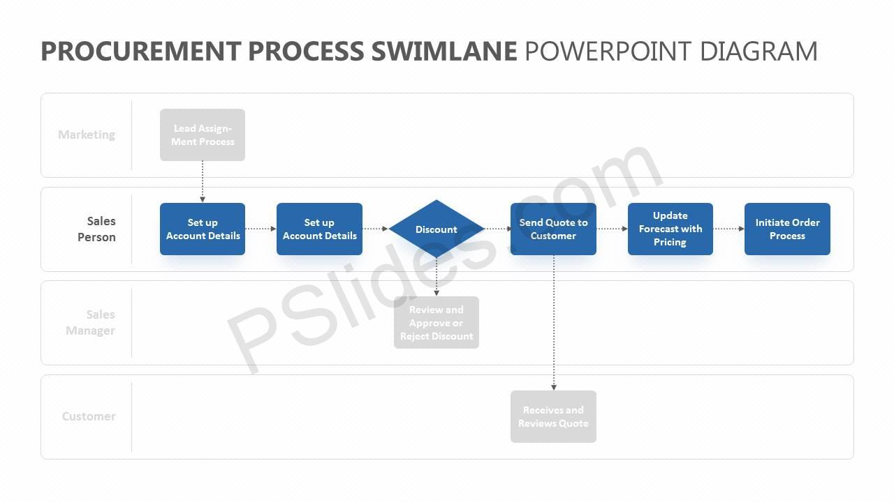 Procurement-Process-Swimlane-PowerPoint-Diagram-Slide4