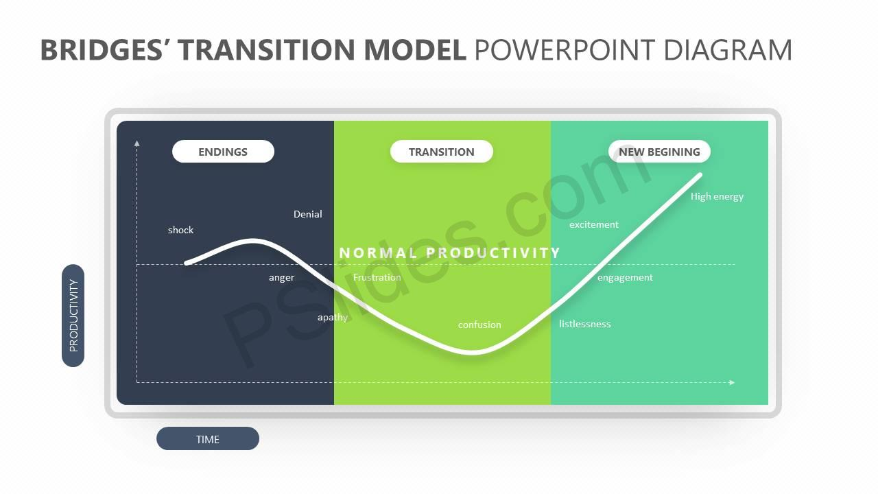 bridges u2019 transition model powerpoint diagram