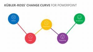 Kübler-Ross' Change Curve for PowerPoint