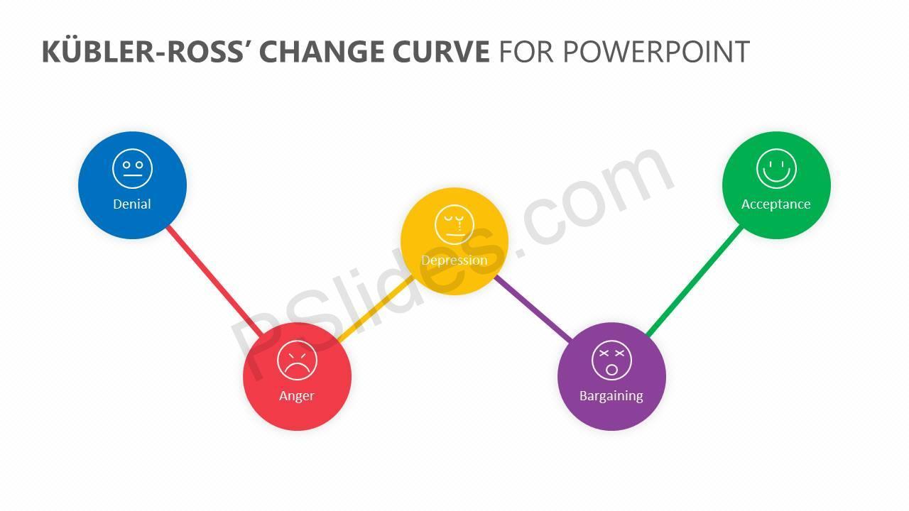 Kübler-Ross'-Change-Curve-for-PowerPoint-Slide1