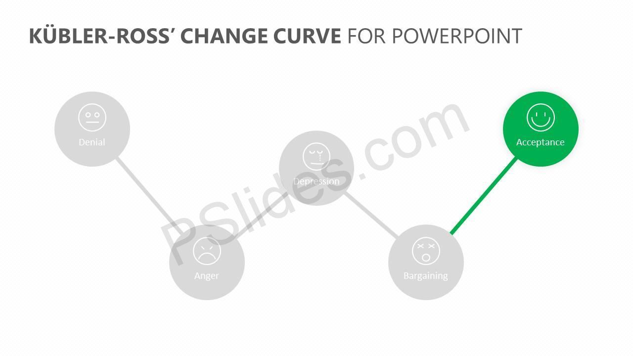 Kübler-Ross'-Change-Curve-for-PowerPoint-Slide2