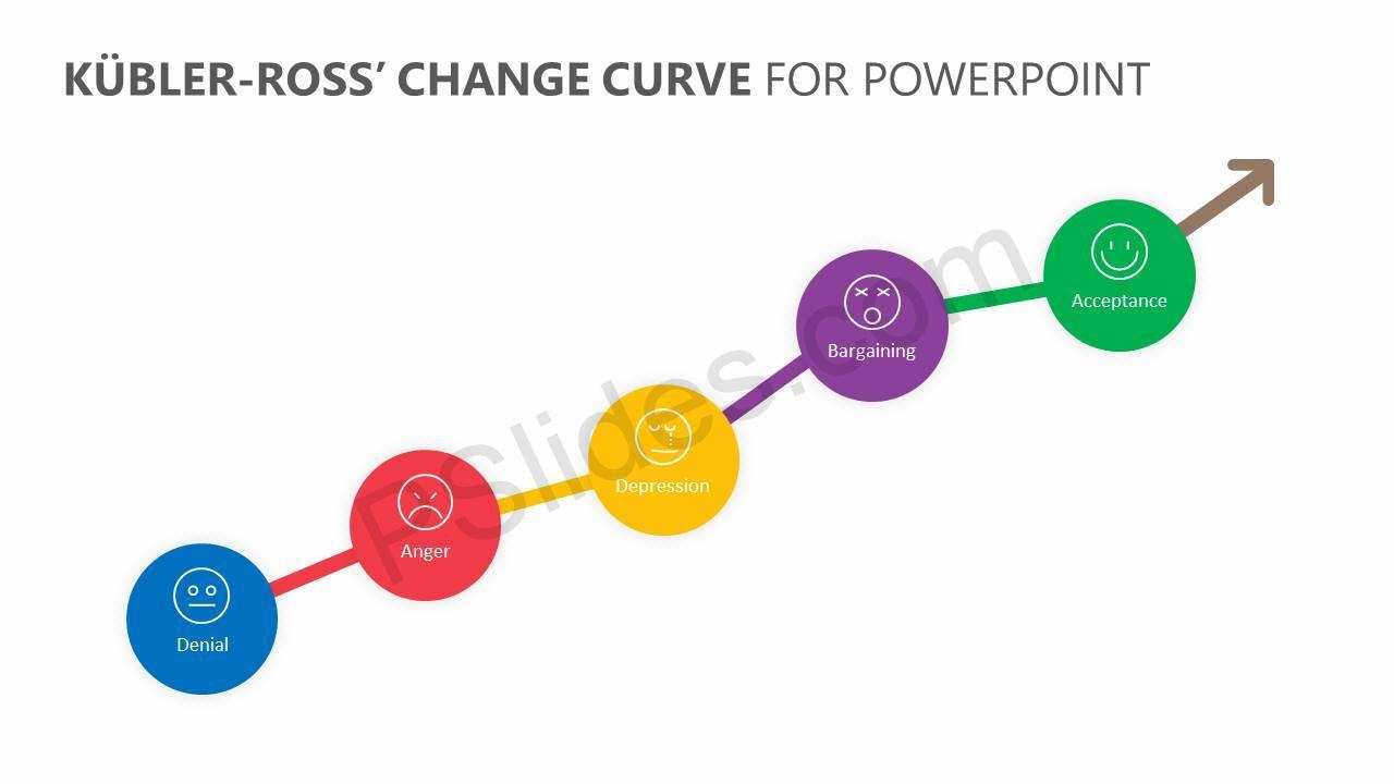 Kübler-Ross'-Change-Curve-for-PowerPoint-Slide3