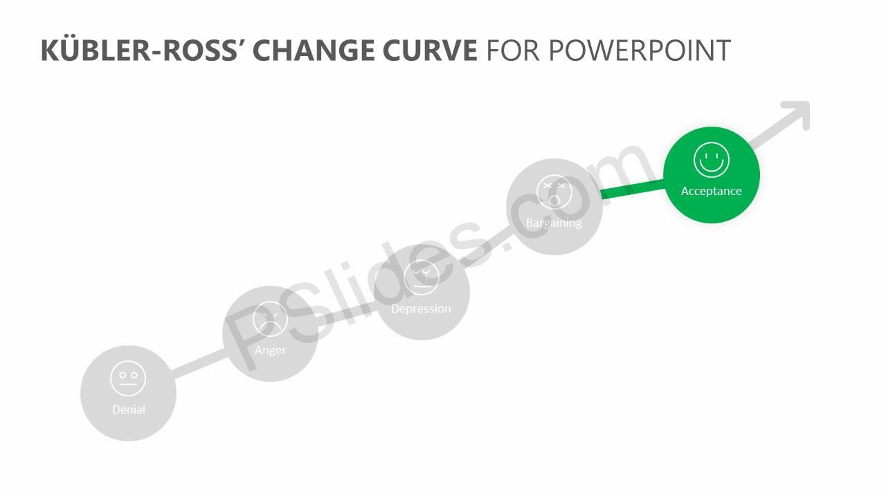 Kübler-Ross'-Change-Curve-for-PowerPoint-Slide5