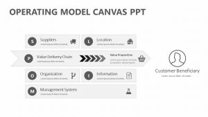 Operating Model Canvas PPT