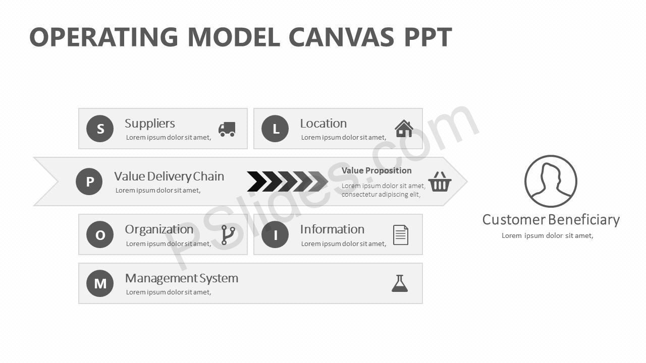 Operating Model Canvas Ppt Pslides