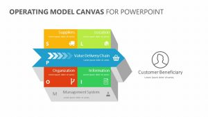 Operating Model Canvas for PowerPoint
