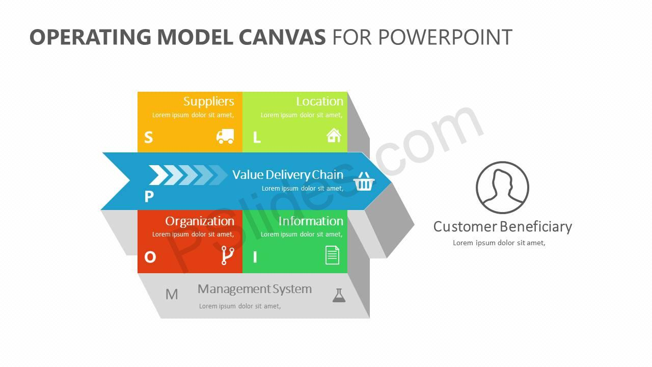 Operating-Model-Canvas-for-PowerPoint-Slide1