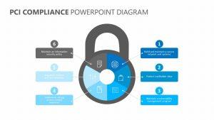 PCI Compliance PowerPoint Diagram