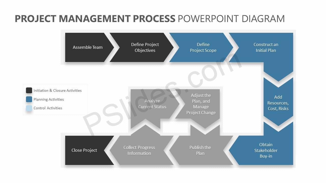 Project-Management-Process-PowerPoint-Diagram-Slide1